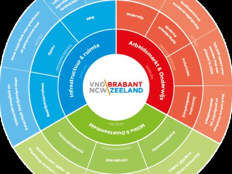 Lancering ondernemerscirkel VNO-NCW Brabant Zeeland