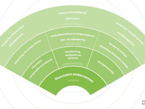 De ondernemerscirkel: Duurzaam ondernemen