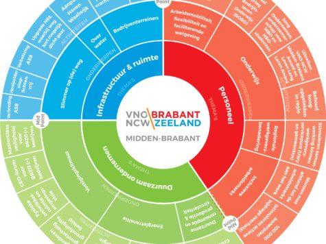 Regionale vertaling Midden-Brabant ondernemerscirkel