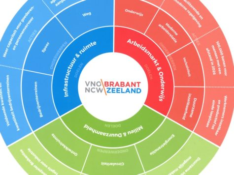 Ondernemerscirkel VNO-NCW Brabant Zeeland