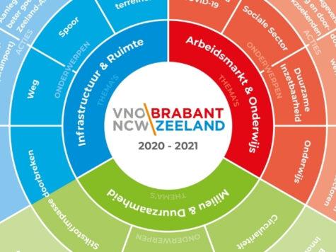 Ondernemerscirkel VNO-NCW Brabant Zeeland 2020-2021