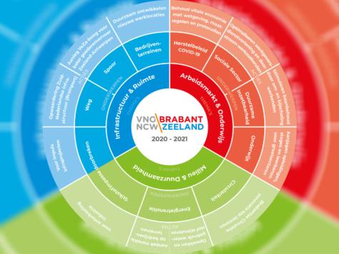 Presentatie ondernemersagenda Breda | Etten-Leur | Zundert